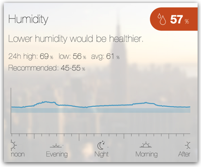 High humidity in the CubeSensors beta app