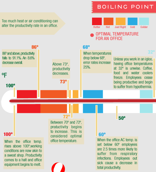 What's the perfect office temperature for productivity?