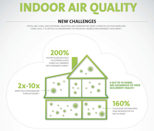 Indoor Air Quality infographic by UL.com