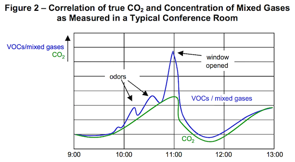 Comparing CO2 measurments to VOC measurements in a typical conference room
